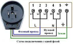 Подключение электроплиты в Краснодаре. Электромонтаж компанией Русский электрик