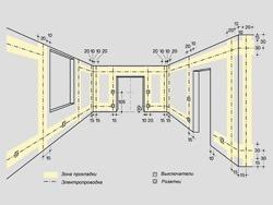 Основные правила электромонтажа электропроводки в помещениях в Краснодаре. Электромонтаж компанией Русский электрик
